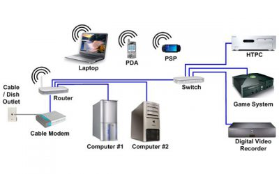 Home Networking & Automation